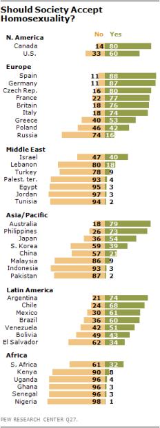 2013-homosexuality-study
